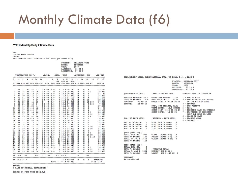 Monthly Climate Data (f6)