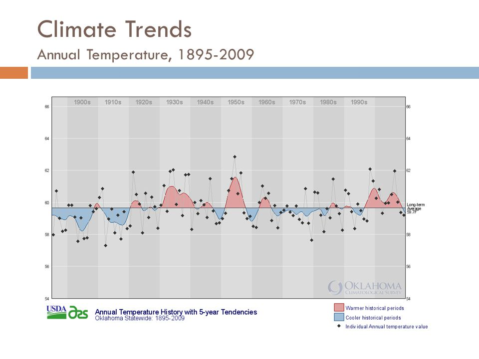 Climate Trends Annual Temperature, 1895-2009
