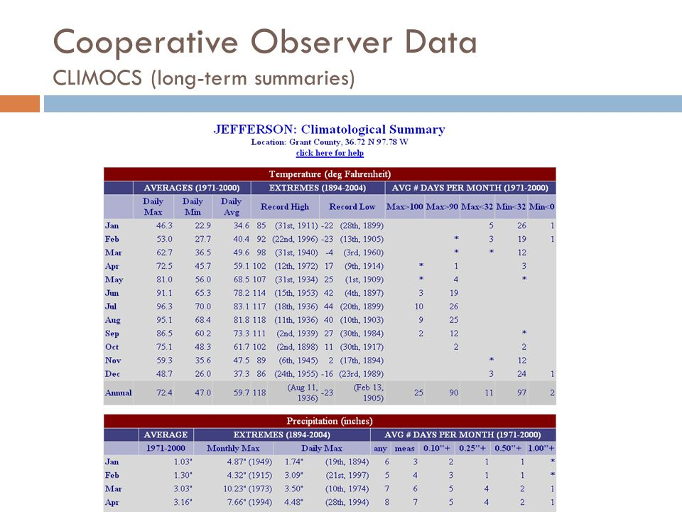 Cooperative Observer Data CLIMOCS (long-term summaries)