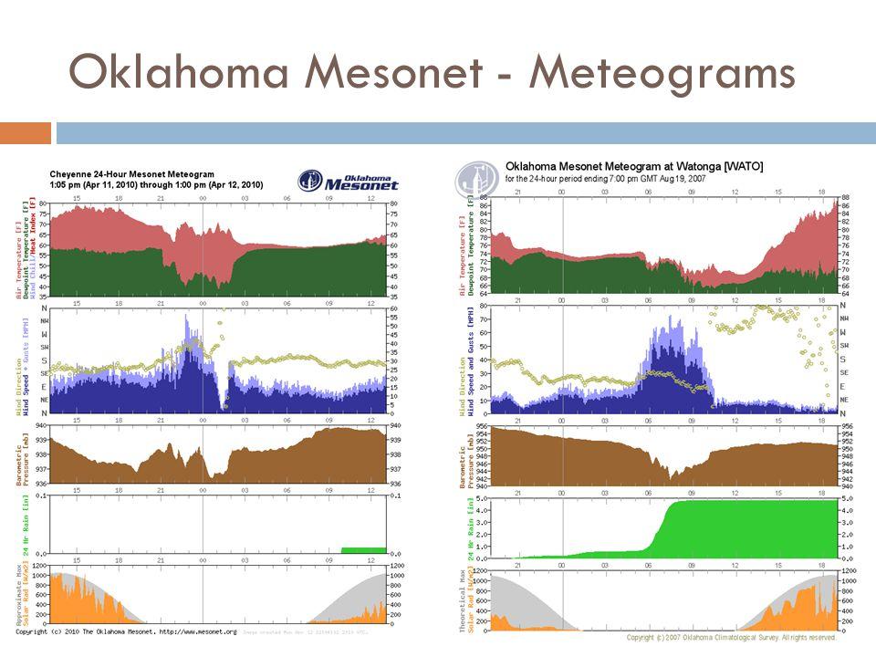 Oklahoma Mesonet - Meteograms