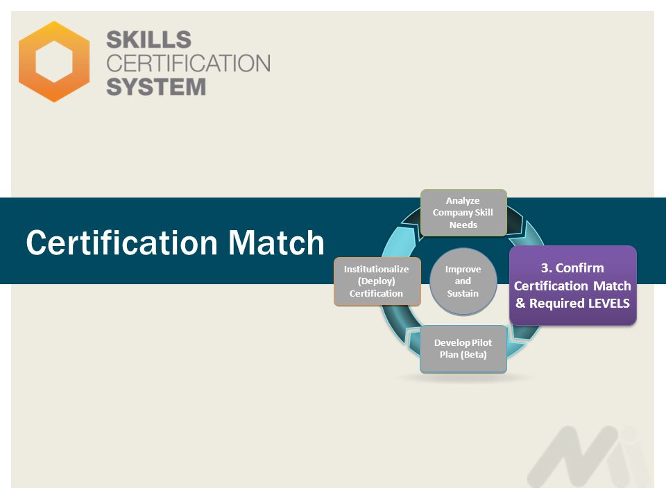 Certification Match Analyze Company Skill Needs 3. Confirm Certification Match & Required LEVELS Develop Pilot Plan (Beta) Institutionalize (Deploy) C