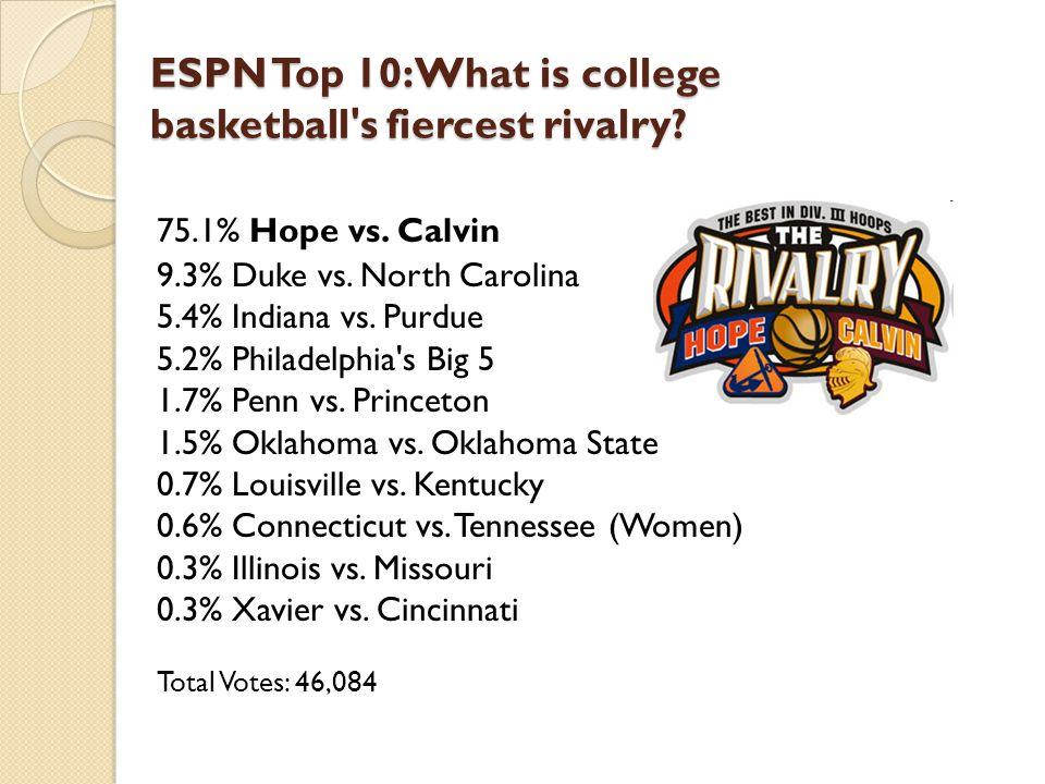 ESPN Top 10: What is college basketball's fiercest rivalry? 75.1% Hope vs. Calvin 9.3% Duke vs. North Carolina 5.4% Indiana vs. Purdue 5.2% Philadelph