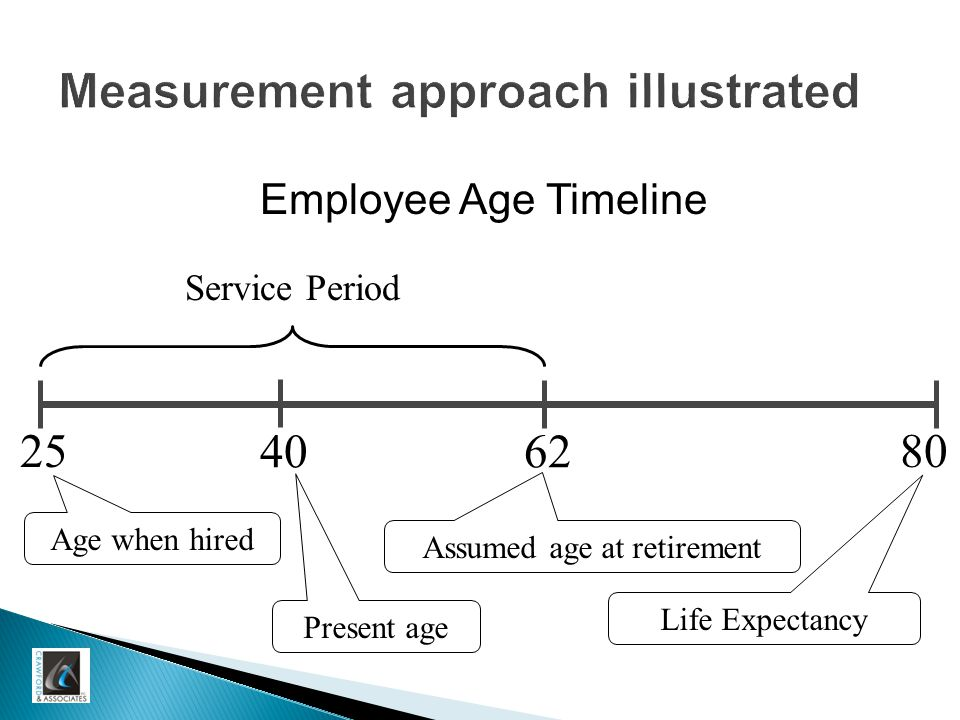 40 25 62 80 Age when hired Present age Assumed age at retirement Life Expectancy Service Period Measurement approach illustrated Employee Age Timeline