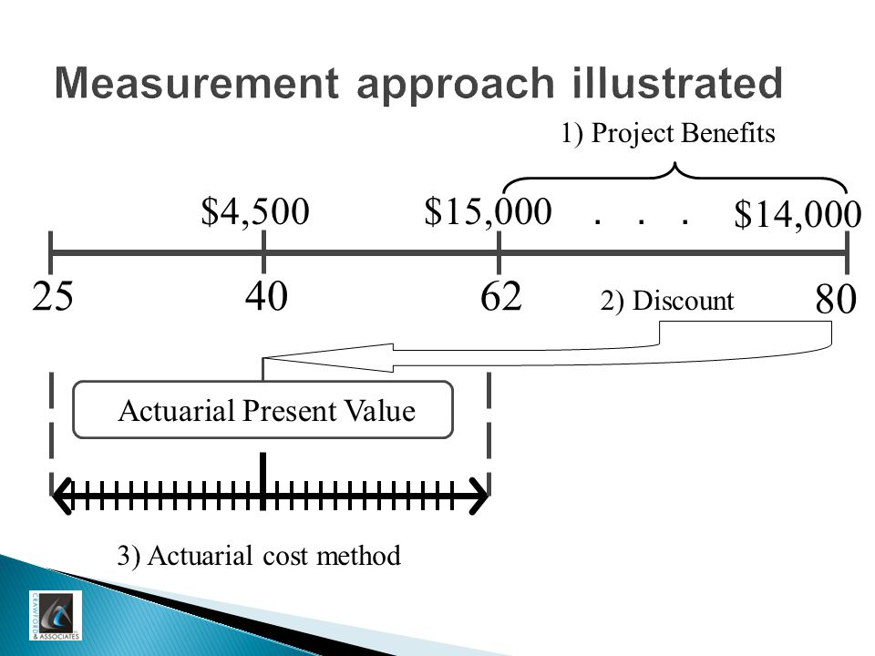 40 Measurement approach illustrated 2562 80 1) Project Benefits 2) Discount Actuarial Present Value 3) Actuarial cost method $4,500$15,000 $14,000...