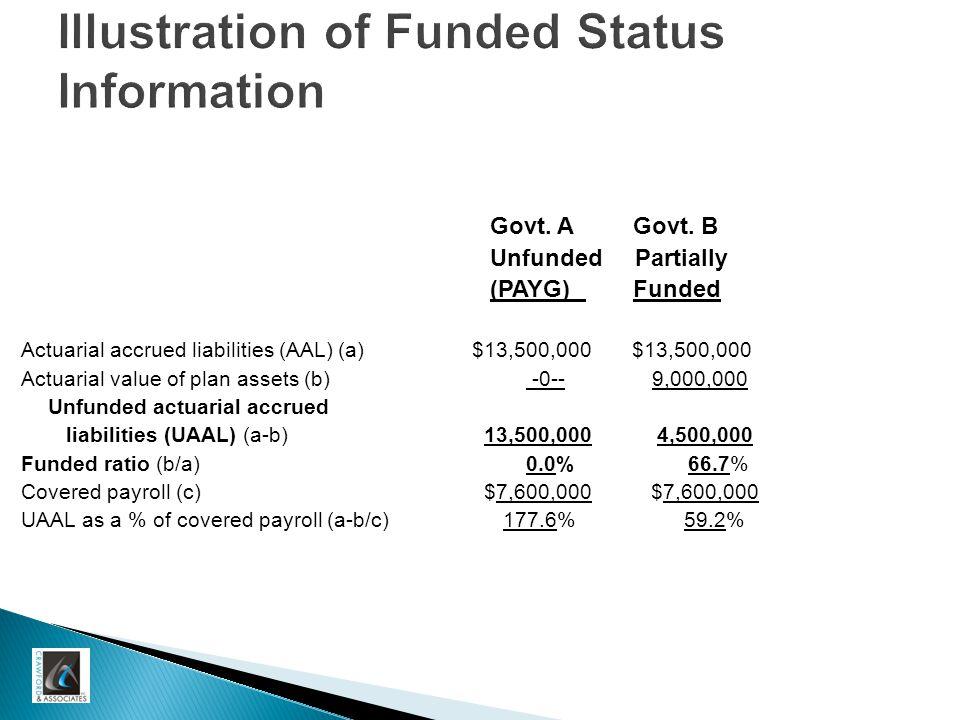 Illustration of Funded Status Information Govt. A Govt.