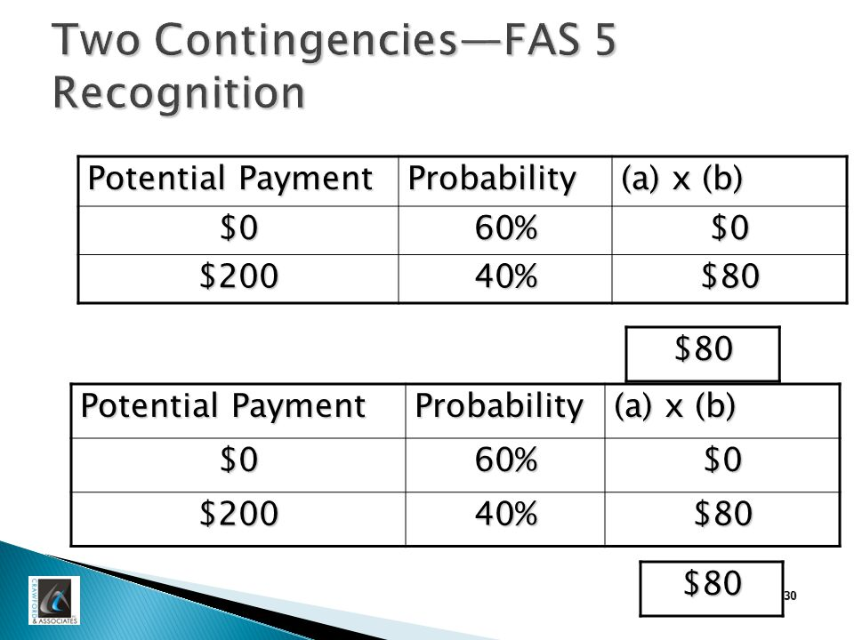 30 Two Contingencies—FAS 5 Recognition Potential Payment Probability (a) x (b) $060%$0 $20040%$80 $80 Potential Payment Probability (a) x (b) $060%$0 $20040%$80 $80