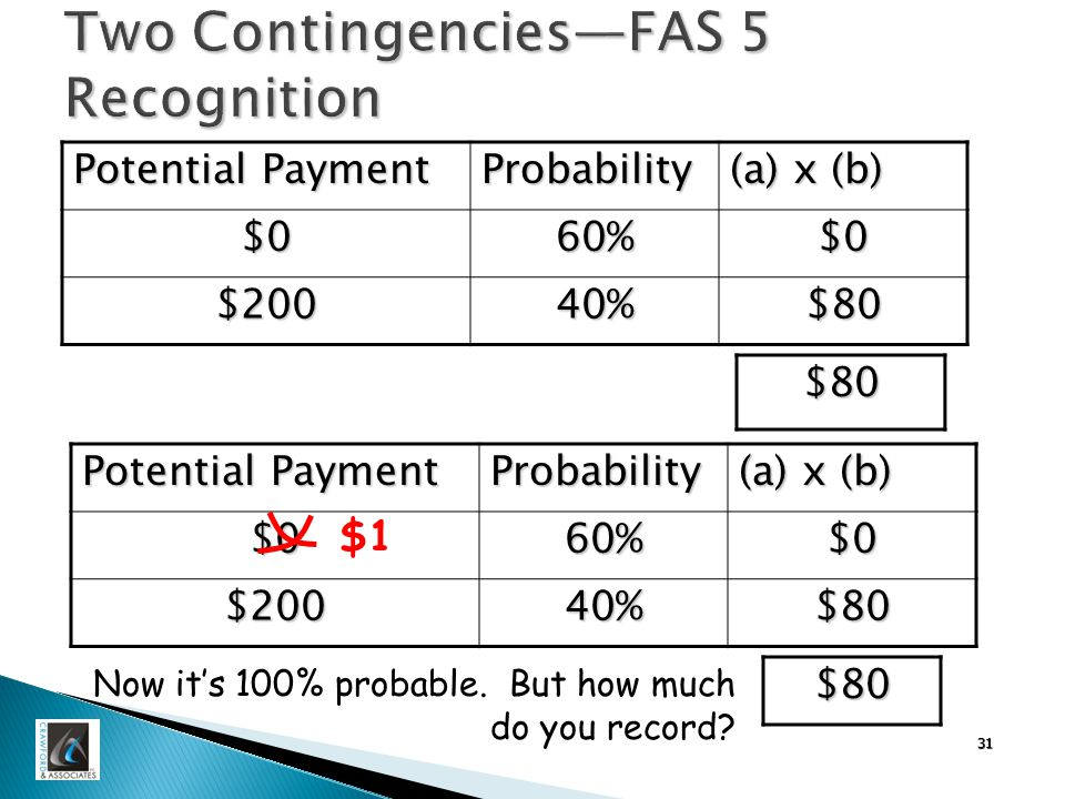 31 Two Contingencies—FAS 5 Recognition Potential Payment Probability (a) x (b) $060%$0 $20040%$80 $80 Potential Payment Probability (a) x (b) $060%$0 $20040%$80 $80 $1 Now it's 100% probable.