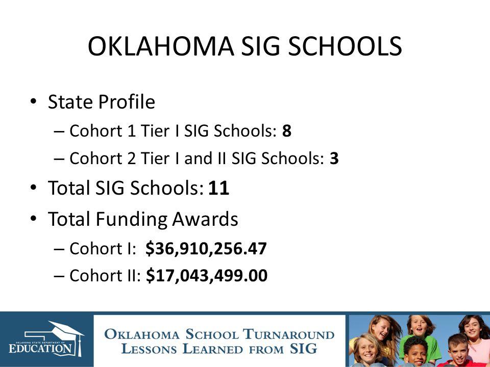 OKLAHOMA SIG SCHOOLS State Profile – Cohort 1 Tier I SIG Schools: 8 – Cohort 2 Tier I and II SIG Schools: 3 Total SIG Schools: 11 Total Funding Awards – Cohort I: $36,910,256.47 – Cohort II: $17,043,499.00