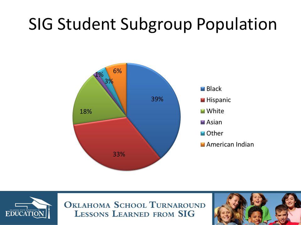 SIG Student Subgroup Population