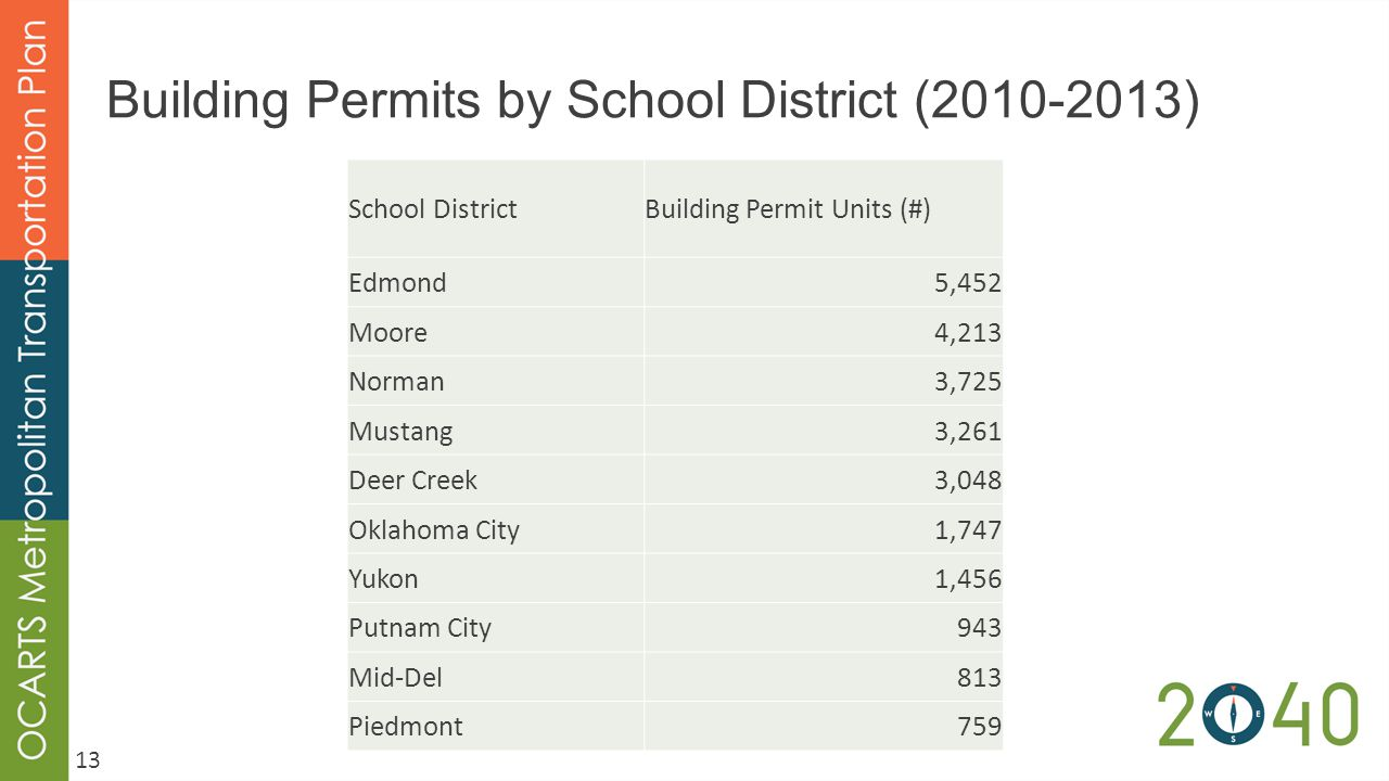 Building Permits by School District (2010-2013) School DistrictBuilding Permit Units (#) Edmond5,452 Moore4,213 Norman3,725 Mustang3,261 Deer Creek3,048 Oklahoma City1,747 Yukon1,456 Putnam City943 Mid-Del813 Piedmont759 13