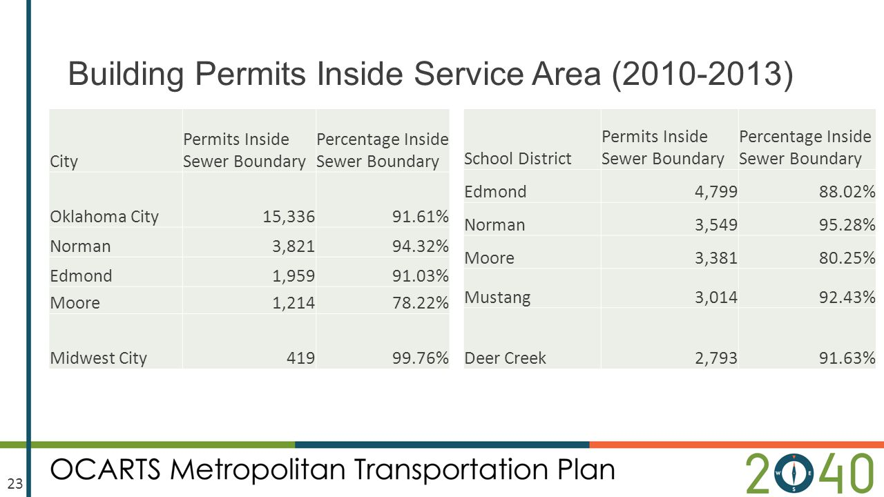 Building Permits Inside Service Area (2010-2013) City Permits Inside Sewer Boundary Percentage Inside Sewer Boundary Oklahoma City15,33691.61% Norman3,82194.32% Edmond1,95991.03% Moore1,21478.22% Midwest City41999.76% School District Permits Inside Sewer Boundary Percentage Inside Sewer Boundary Edmond4,79988.02% Norman3,54995.28% Moore3,38180.25% Mustang3,01492.43% Deer Creek2,79391.63% 23