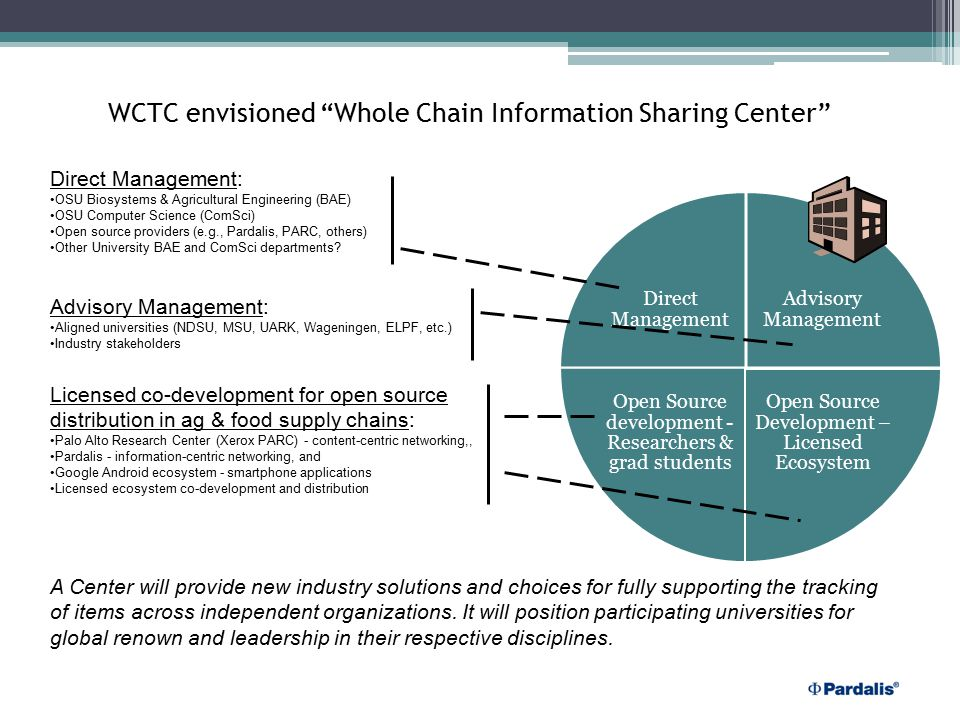 WCTC envisioned Whole Chain Information Sharing Center Advisory Management Open Source Development – Licensed Ecosystem Open Source development - Researchers & grad students Direct Management Direct Management: OSU Biosystems & Agricultural Engineering (BAE) OSU Computer Science (ComSci) Open source providers (e.g., Pardalis, PARC, others) Other University BAE and ComSci departments.