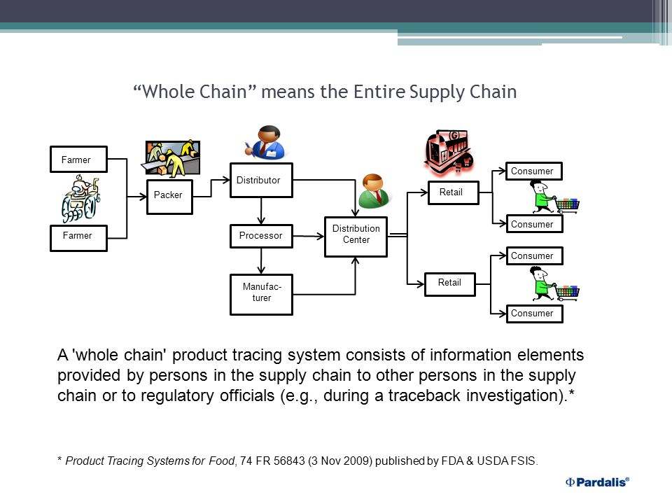 Why a global Whole Chain Information Sharing Center.