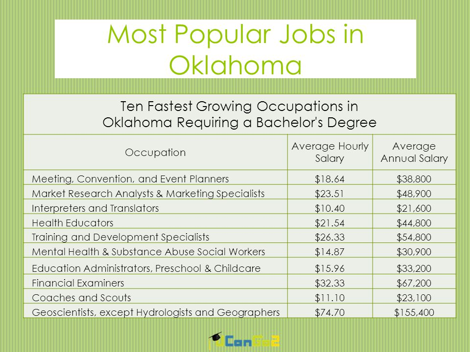 Most Popular Jobs in Oklahoma Ten Fastest Growing Occupations in Oklahoma Requiring a Bachelor s Degree Occupation Average Hourly Salary Average Annual Salary Meeting, Convention, and Event Planners$18.64$38,800 Market Research Analysts & Marketing Specialists$23.51$48,900 Interpreters and Translators$10.40$21,600 Health Educators$21.54$44,800 Training and Development Specialists$26.33$54,800 Mental Health & Substance Abuse Social Workers$14.87$30,900 Education Administrators, Preschool & Childcare$15.96$33,200 Financial Examiners$32.33$67,200 Coaches and Scouts$11.10$23,100 Geoscientists, except Hydrologists and Geographers$74.70$155,400