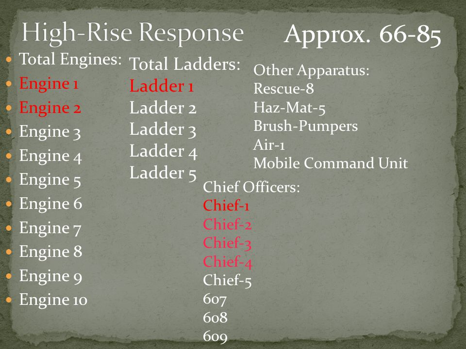 Total Engines: Engine 1 Engine 2 Engine 3 Engine 4 Engine 5 Engine 6 Engine 7 Engine 8 Engine 9 Engine 10 Total Ladders: Ladder 1 Ladder 2 Ladder 3 Ladder 4 Ladder 5 Other Apparatus: Rescue-8 Haz-Mat-5 Brush-Pumpers Air-1 Mobile Command Unit Chief Officers: Chief-1 Chief-2 Chief-3 Chief-4 Chief-5 607 608 609 Approx.
