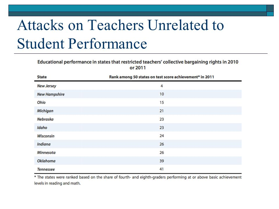 Attacks on Teachers Unrelated to Student Performance