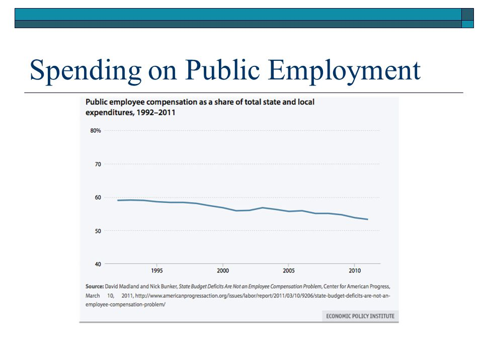 Spending on Public Employment