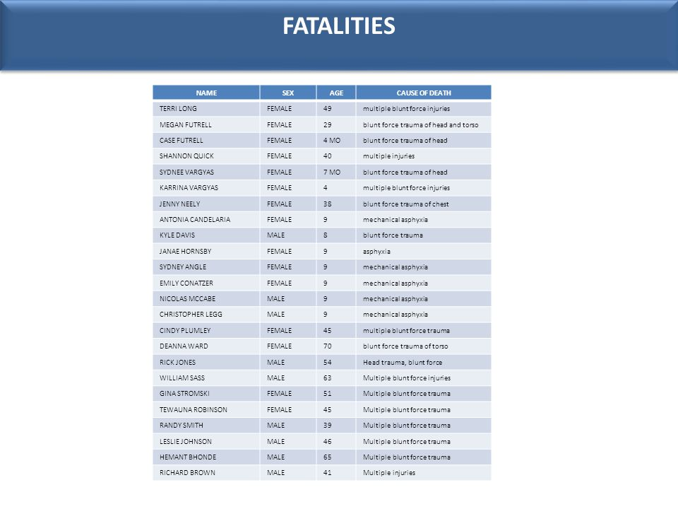 FATALITIES NAMESEXAGECAUSE OF DEATH TERRI LONGFEMALE49multiple blunt force injuries MEGAN FUTRELLFEMALE29blunt force trauma of head and torso CASE FUTRELLFEMALE4 MOblunt force trauma of head SHANNON QUICKFEMALE40multiple injuries SYDNEE VARGYASFEMALE7 MOblunt force trauma of head KARRINA VARGYASFEMALE4multiple blunt force injuries JENNY NEELYFEMALE38blunt force trauma of chest ANTONIA CANDELARIAFEMALE9mechanical asphyxia KYLE DAVISMALE8blunt force trauma JANAE HORNSBYFEMALE9asphyxia SYDNEY ANGLEFEMALE9mechanical asphyxia EMILY CONATZERFEMALE9mechanical asphyxia NICOLAS MCCABEMALE9mechanical asphyxia CHRISTOPHER LEGGMALE9mechanical asphyxia CINDY PLUMLEYFEMALE45multiple blunt force trauma DEANNA WARDFEMALE70blunt force trauma of torso RICK JONESMALE54Head trauma, blunt force WILLIAM SASSMALE63Multiple blunt force injuries GINA STROMSKIFEMALE51Multiple blunt force trauma TEWAUNA ROBINSONFEMALE45Multiple blunt force trauma RANDY SMITHMALE39Multiple blunt force trauma LESLIE JOHNSONMALE46Multiple blunt force trauma HEMANT BHONDEMALE65Multiple blunt force trauma RICHARD BROWNMALE41Multiple injuries