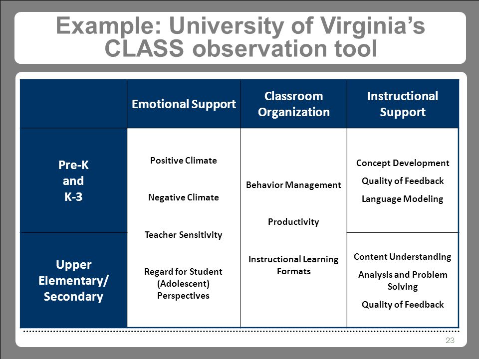23 Example: University of Virginia's CLASS observation tool Emotional Support Classroom Organization Instructional Support Pre-K and K-3 Positive Climate Negative Climate Teacher Sensitivity Regard for Student (Adolescent) Perspectives Behavior Management Productivity Instructional Learning Formats Concept Development Quality of Feedback Language Modeling Upper Elementary/ Secondary Content Understanding Analysis and Problem Solving Quality of Feedback