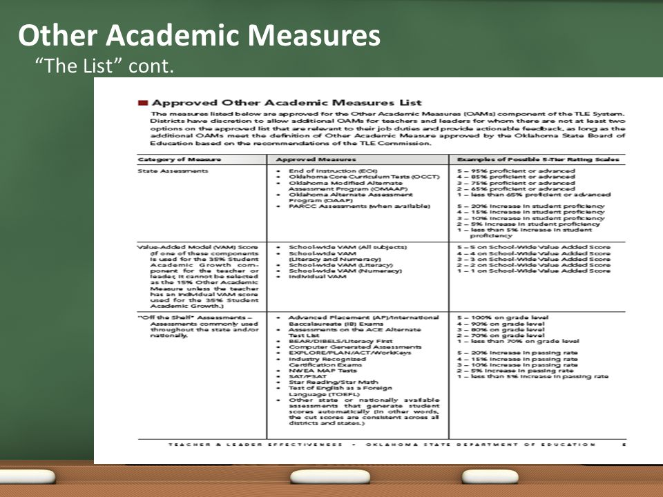 The List Other Academic Measures