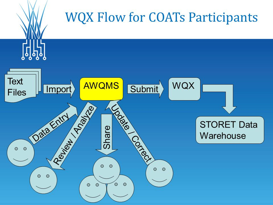 WQX Flow for COATs Participants Import Text Files AWQMS Submit WQX STORET Data Warehouse Data Entry Review / Analyze Update / Correct Share