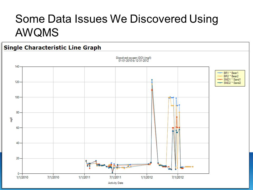 Some Data Issues We Discovered Using AWQMS