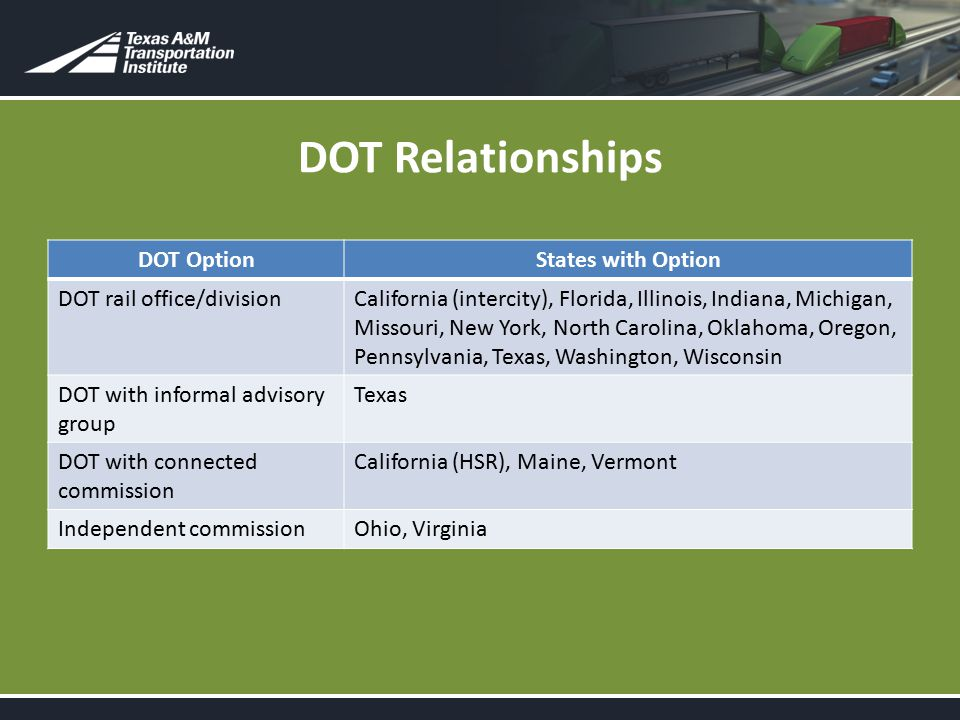 DOT Relationships DOT OptionStates with Option DOT rail office/divisionCalifornia (intercity), Florida, Illinois, Indiana, Michigan, Missouri, New York, North Carolina, Oklahoma, Oregon, Pennsylvania, Texas, Washington, Wisconsin DOT with informal advisory group Texas DOT with connected commission California (HSR), Maine, Vermont Independent commissionOhio, Virginia