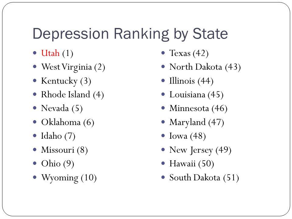Depression Ranking by State Utah (1) West Virginia (2) Kentucky (3) Rhode Island (4) Nevada (5) Oklahoma (6) Idaho (7) Missouri (8) Ohio (9) Wyoming (10) Texas (42) North Dakota (43) Illinois (44) Louisiana (45) Minnesota (46) Maryland (47) Iowa (48) New Jersey (49) Hawaii (50) South Dakota (51)