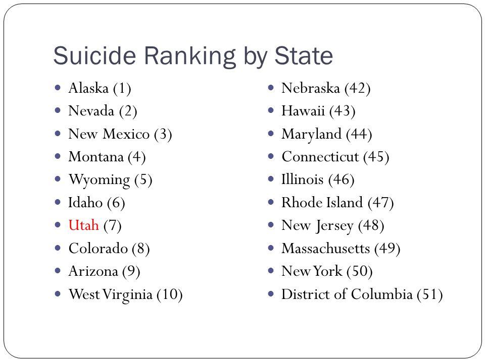 Suicide Ranking by State Alaska (1) Nevada (2) New Mexico (3) Montana (4) Wyoming (5) Idaho (6) Utah (7) Colorado (8) Arizona (9) West Virginia (10) Nebraska (42) Hawaii (43) Maryland (44) Connecticut (45) Illinois (46) Rhode Island (47) New Jersey (48) Massachusetts (49) New York (50) District of Columbia (51)