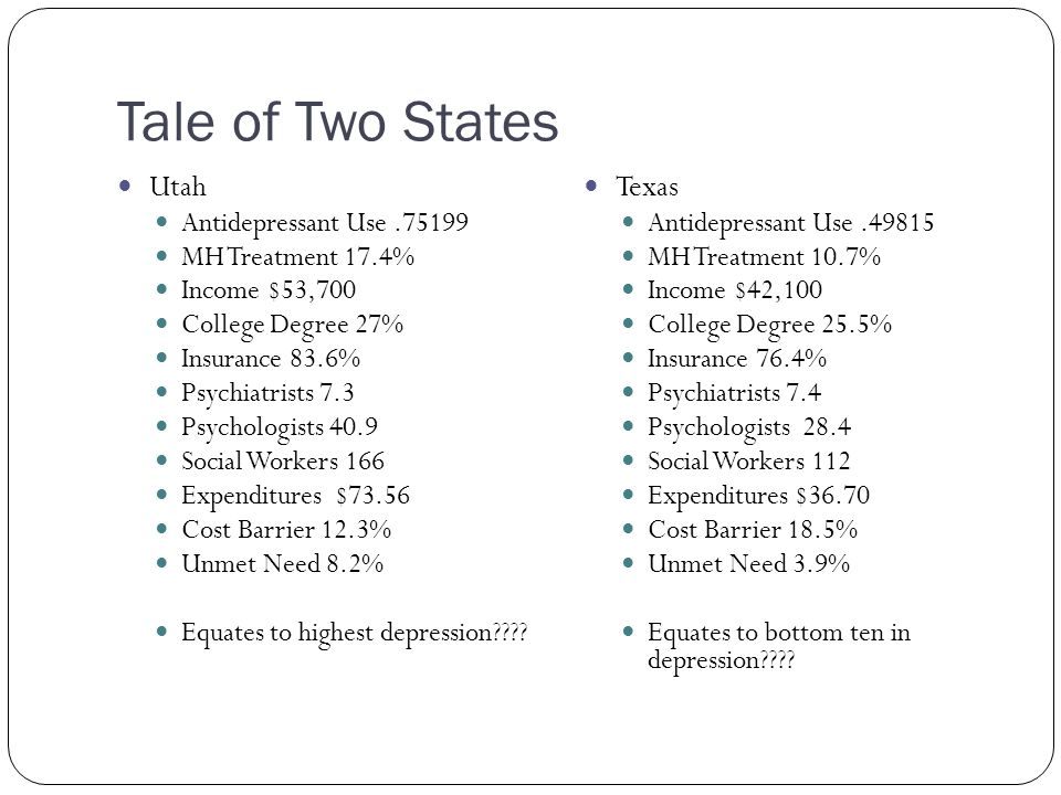 Tale of Two States Utah Antidepressant Use.75199 MH Treatment 17.4% Income $53,700 College Degree 27% Insurance 83.6% Psychiatrists 7.3 Psychologists 40.9 Social Workers 166 Expenditures $73.56 Cost Barrier 12.3% Unmet Need 8.2% Equates to highest depression .