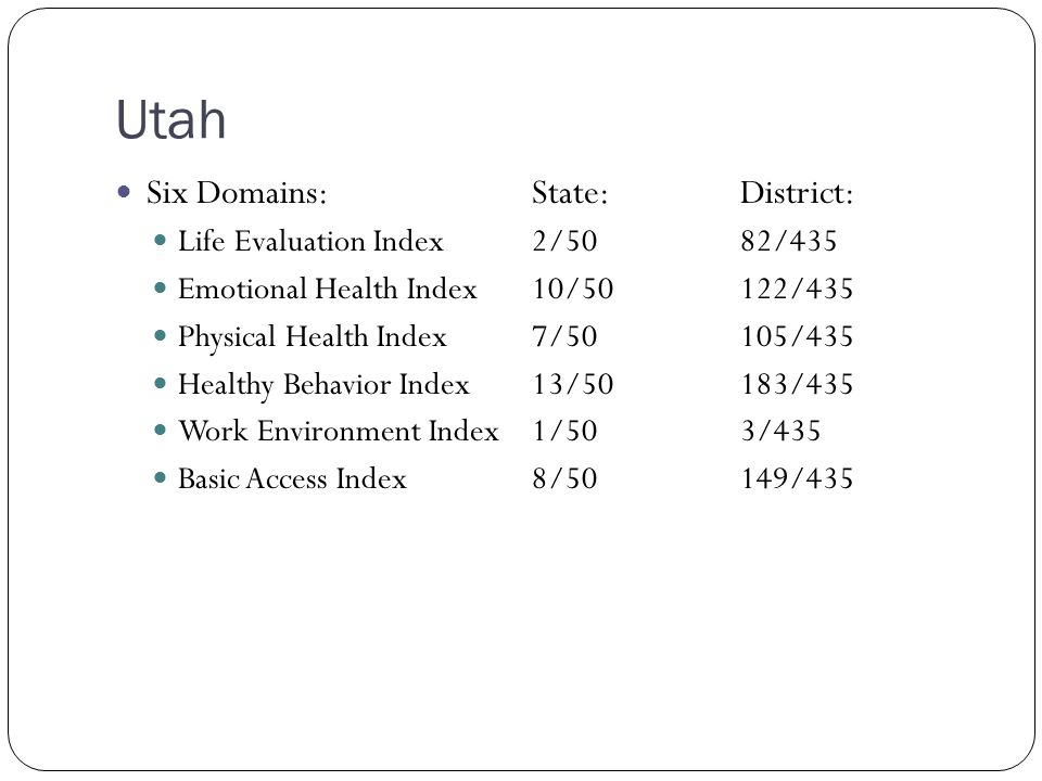 Utah Six Domains:State:District: Life Evaluation Index 2/5082/435 Emotional Health Index10/50122/435 Physical Health Index7/50105/435 Healthy Behavior Index13/50183/435 Work Environment Index1/503/435 Basic Access Index8/50149/435