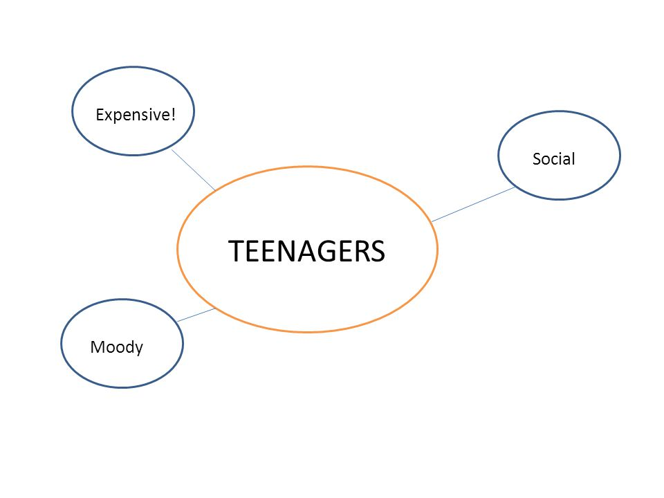 TEENAGERS Moody Expensive! Social