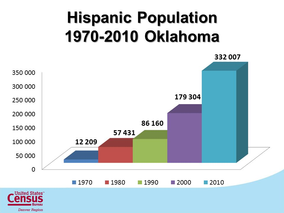 Hispanic Population 1970-2010 Oklahoma