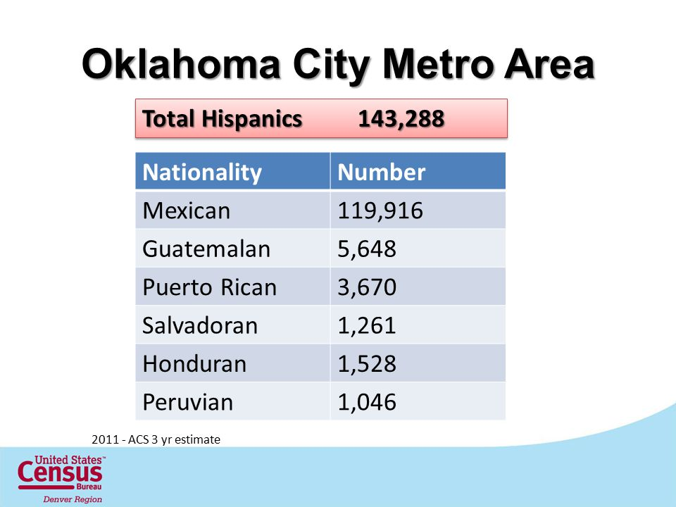 Oklahoma City Metro Area Total Hispanics 143,288 NationalityNumber Mexican119,916 Guatemalan5,648 Puerto Rican3,670 Salvadoran1,261 Honduran1,528 Peruvian1,046 2011 - ACS 3 yr estimate