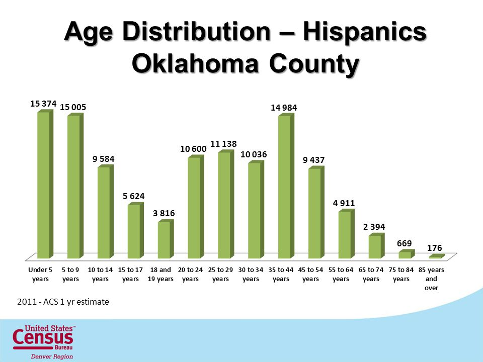 Housing Tenure Owner Occupied Units: 45% Renter Occupied Units: 54% Owner Occupied Units: 45% Renter Occupied Units: 54% Oklahoma Metro Area