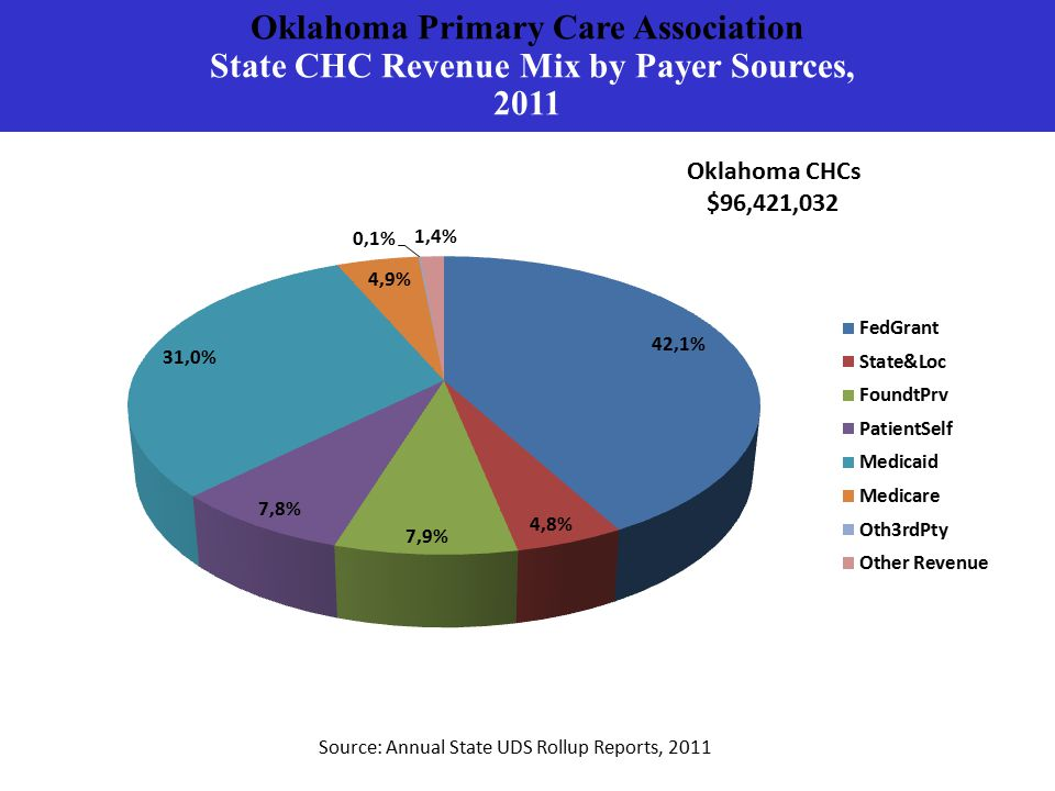 Oklahoma Primary Care Association State CHC Revenue Mix by Payer Sources, 2011 Source: Annual State UDS Rollup Reports, 2011 Oklahoma CHCs $96,421,032
