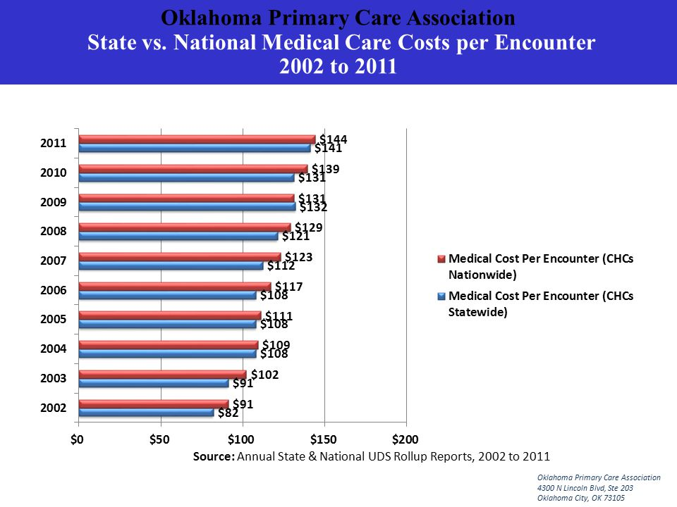 Oklahoma Primary Care Association State vs.