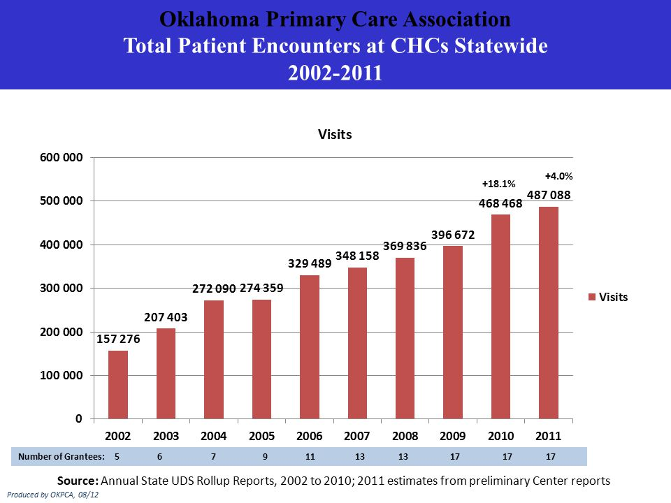 Oklahoma Primary Care Association Total Patient Encounters at CHCs Statewide 2002-2011 Source: Annual State UDS Rollup Reports, 2002 to 2010; 2011 estimates from preliminary Center reports Number of Grantees: 5 6 7 9 11 13 13 17 17 17 Produced by OKPCA, 08/12 +18.1% +4.0%