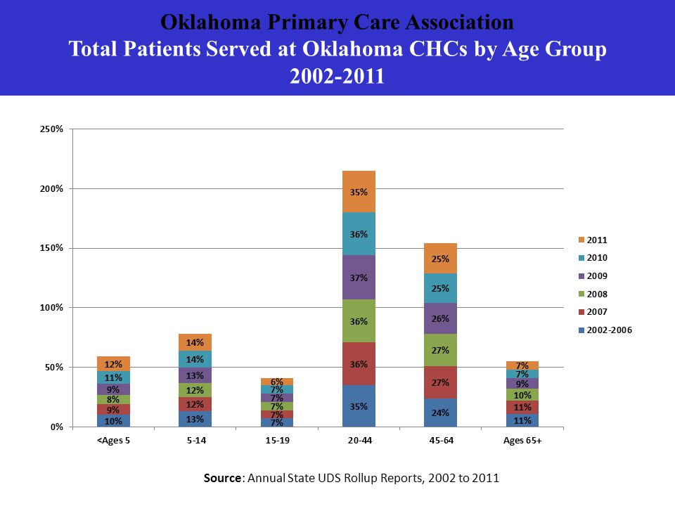Oklahoma Primary Care Association Total Patients Served at Oklahoma CHCs by Age Group 2002-2011 Source: Annual State UDS Rollup Reports, 2002 to 2011