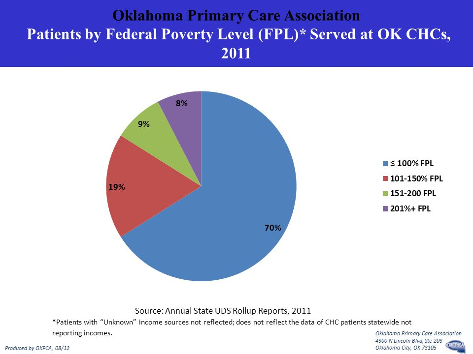 Oklahoma Primary Care Association Patients by Federal Poverty Level (FPL)* Served at OK CHCs, 2011 Source: Annual State UDS Rollup Reports, 2011 *Patients with Unknown income sources not reflected; does not reflect the data of CHC patients statewide not reporting incomes.
