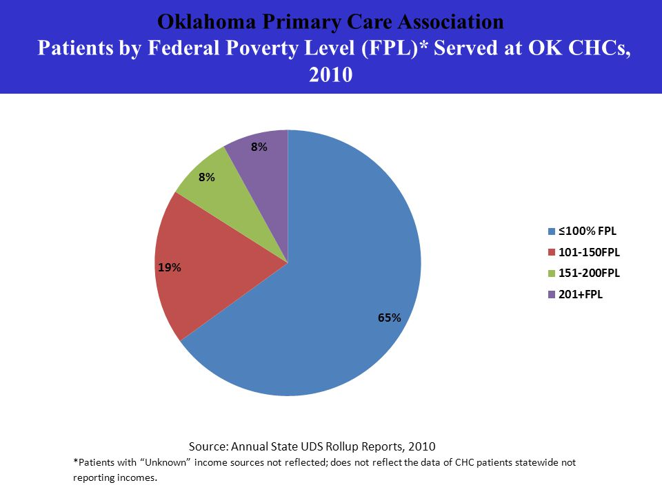 Oklahoma Primary Care Association Patients by Federal Poverty Level (FPL)* Served at OK CHCs, 2010 Source: Annual State UDS Rollup Reports, 2010 *Patients with Unknown income sources not reflected; does not reflect the data of CHC patients statewide not reporting incomes.
