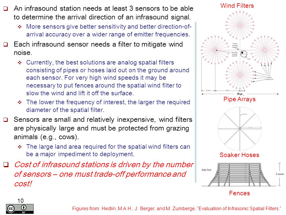 An infrasound station needs at least 3 sensors to be able to determine the arrival direction of an infrasound signal.  More sensors give better sen