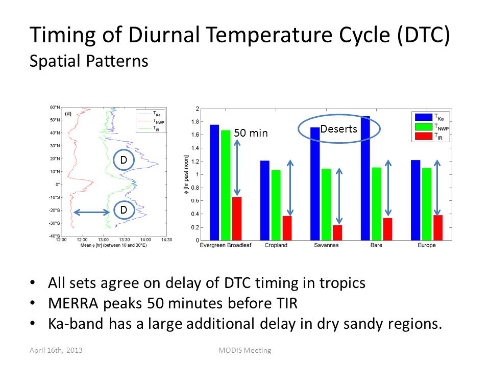 Timing of Diurnal Temperature Cycle (DTC) Spatial Patterns All sets agree on delay of DTC timing in tropics MERRA peaks 50 minutes before TIR Ka-band has a large additional delay in dry sandy regions.