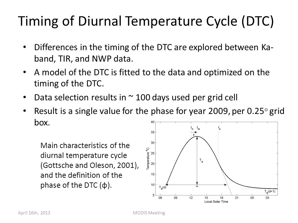 Timing of Diurnal Temperature Cycle (DTC) NWP: Tsurf 2D analysis fields from GMAO's MERRA TIR: Thermal Infrared LST from Meteosat MSG-9 MW: A combination of Ka-band observations from low-earth orbiting satellites April 16th, 2013MODIS Meeting Solid lines represent fitted DTC.