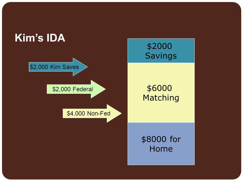 Kim's IDA $2000 Savings $6000 Matching $8000 for Home $2,000 Federal $4,000 Non-Fed $2,000 Kim Saves