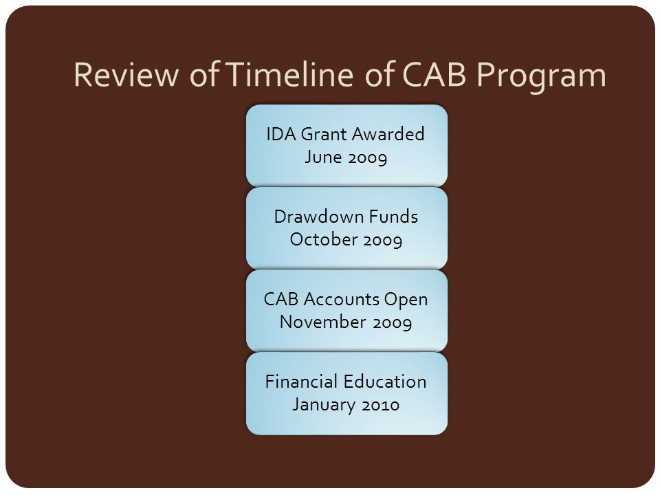 Review of Timeline of CAB Program IDA Grant Awarded June 2009 Drawdown Funds October 2009 CAB Accounts Open November 2009 Financial Education January 2010