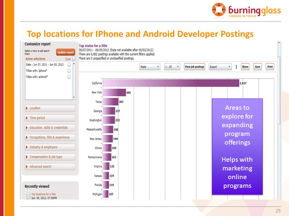 25 Top locations for IPhone and Android Developer Postings Areas to explore for expanding program offerings Helps with marketing online programs Areas