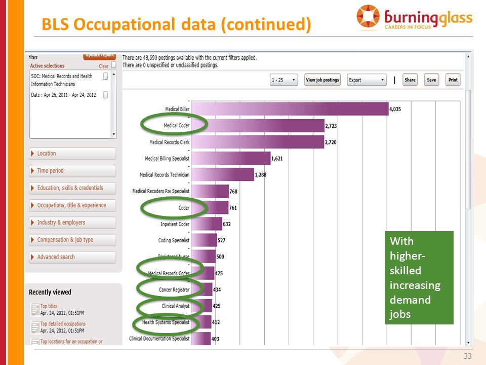 33 BLS Occupational data (continued) With higher- skilled increasing demand jobs