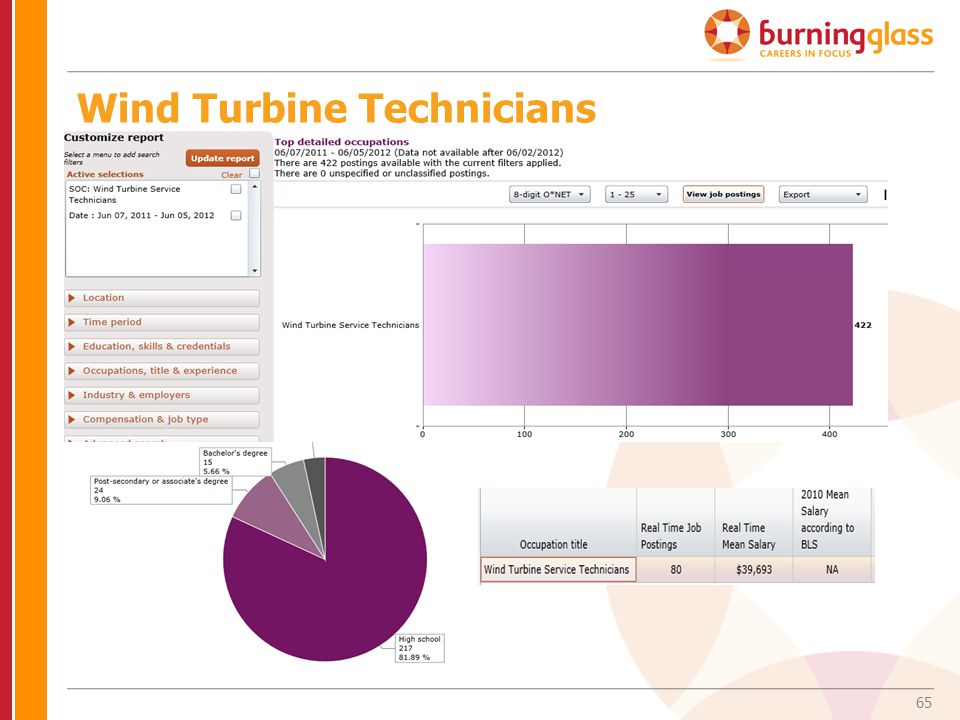 65 Wind Turbine Technicians
