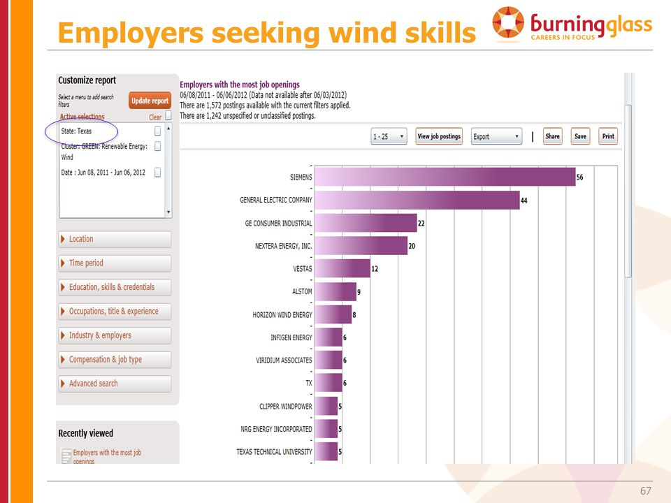 67 Employers seeking wind skills